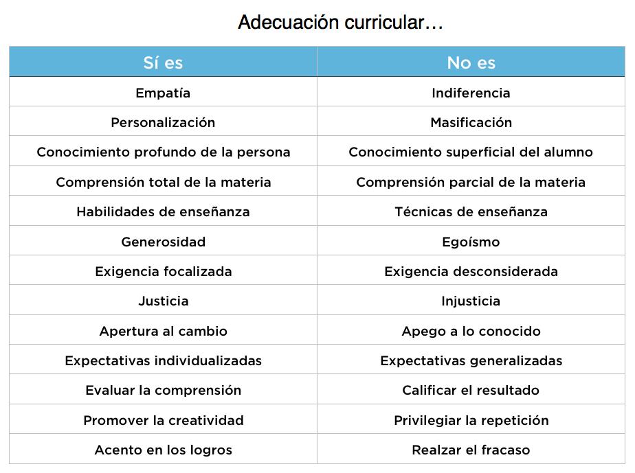 Adecuación Curricular - qué sí es y qué no es.